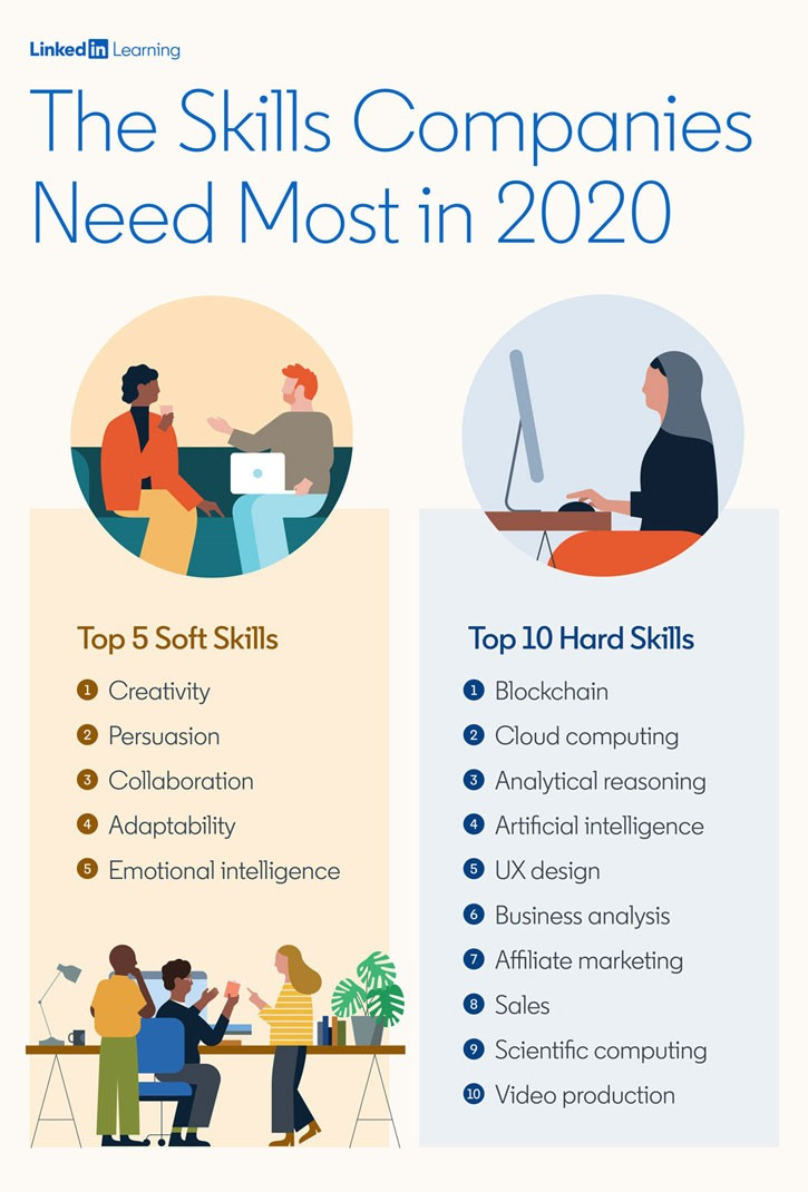 top-hard-and-soft-skills-2020-725.jpg
